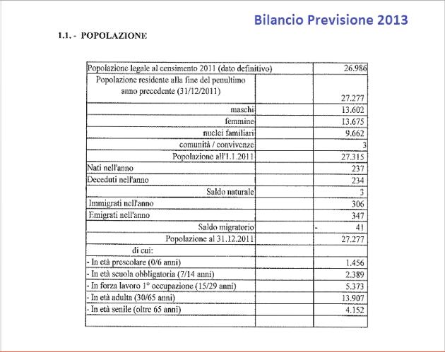 Bilancio Previsione 2013