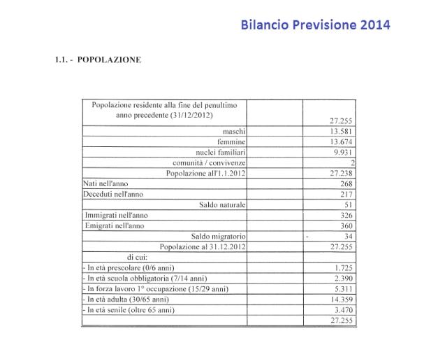 Bilancio Previsione 2014