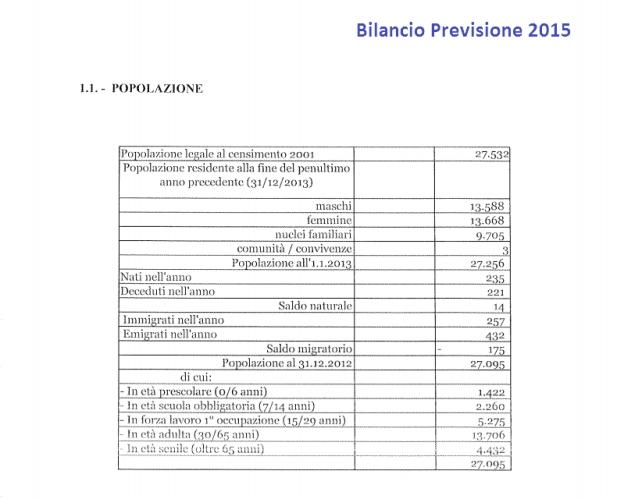 Bilancio Previsione 2015