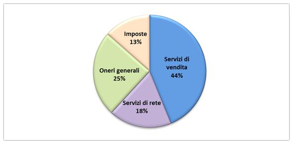 bolletta-spesa-della-energia-trimestre2015